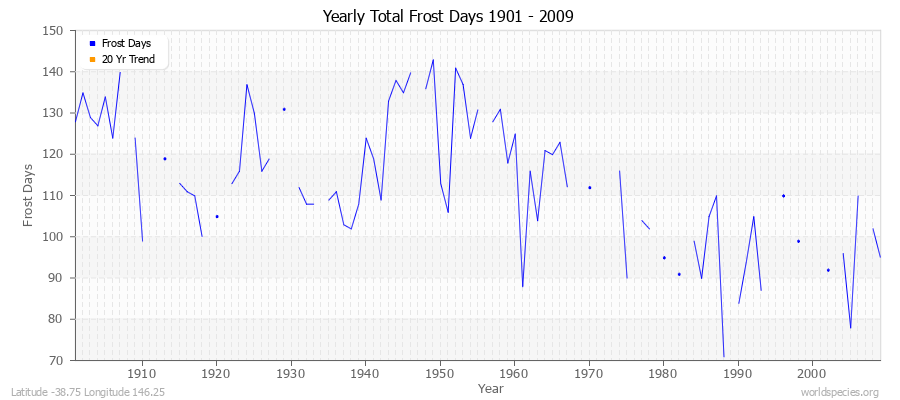 Yearly Total Frost Days 1901 - 2009 Latitude -38.75 Longitude 146.25